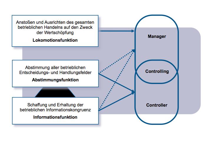 Controllingkonzeption