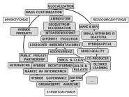 Spektrum Hybridorganisationen