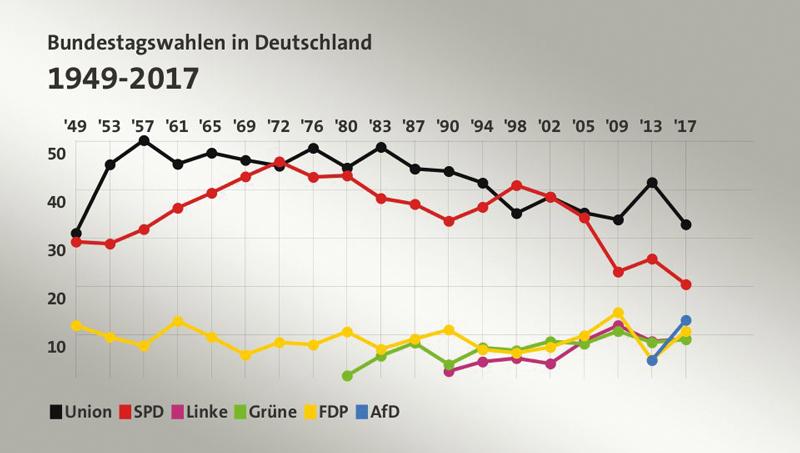 Die Ergebnisse der Bundestagswahlen von 1990 bis 2017