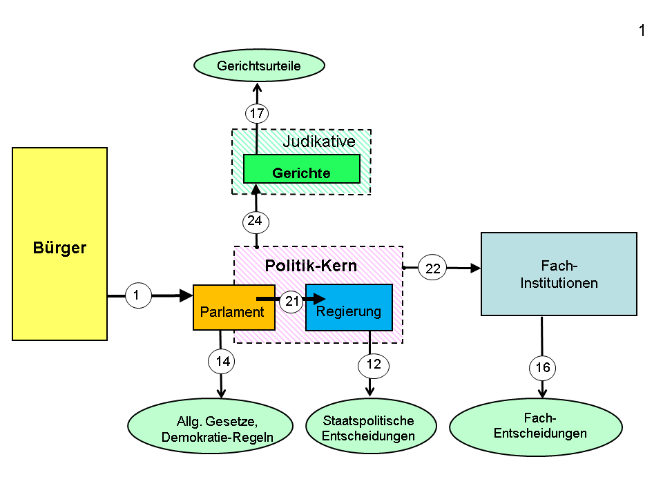 Status Quo (Grafik: Jörn Kruse)