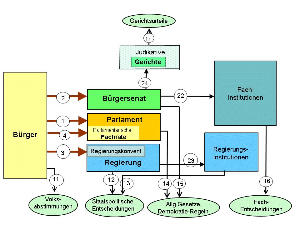 Überblick Reformkonzeption (Grafik: Jörn Kruse)